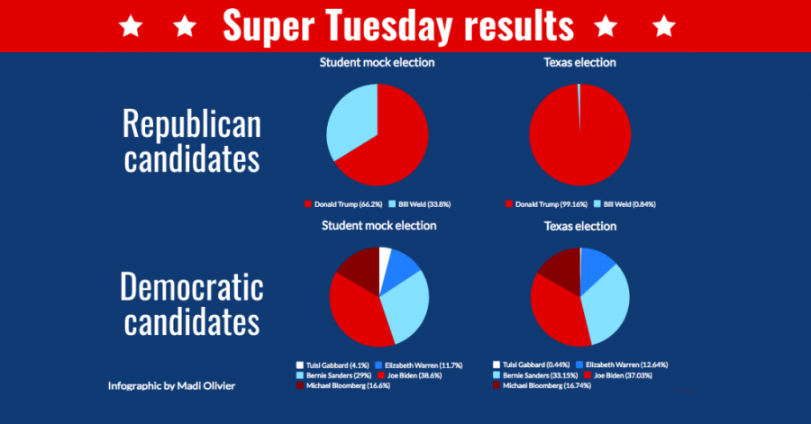 A mock election was held yesterday for students to express their political opinions because it was Super Tuesday. The mock election results were similar to the Texas primary presidential election results for Democrats, but Republicans had more disparity.